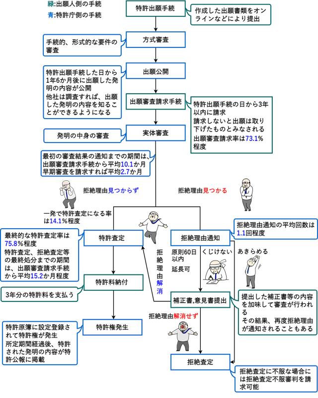 特許出願・申請の流れ、フローチャート